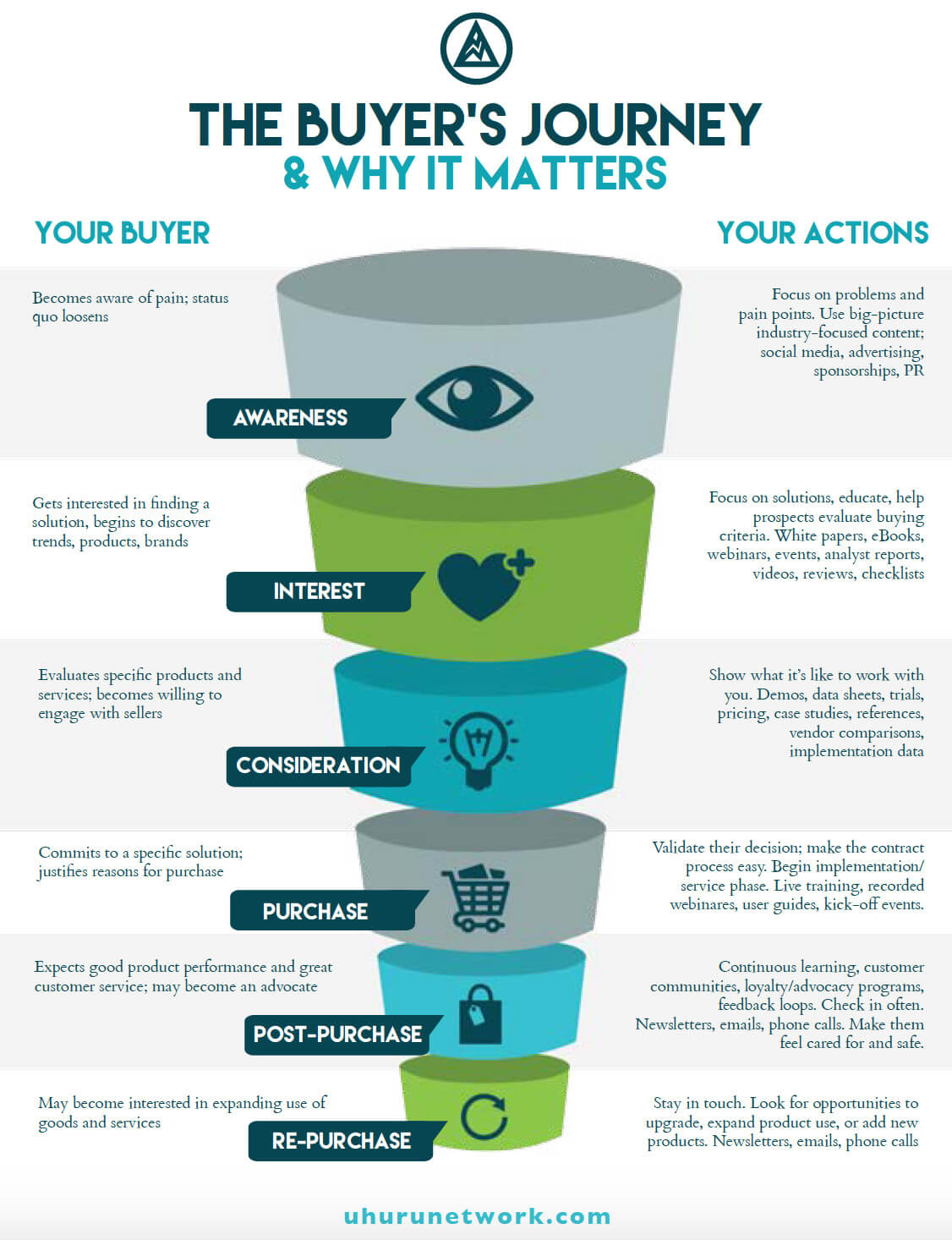 The Buyers Journey and Why It Matters digital marketing