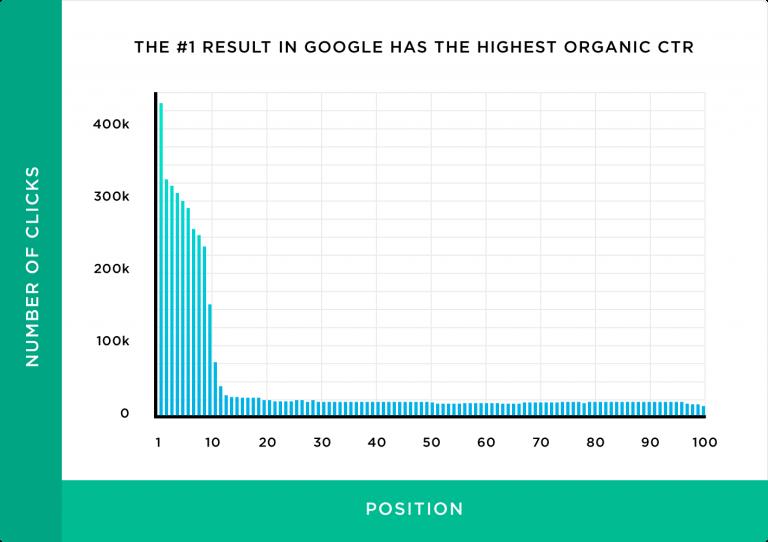 Organic CTR Graph