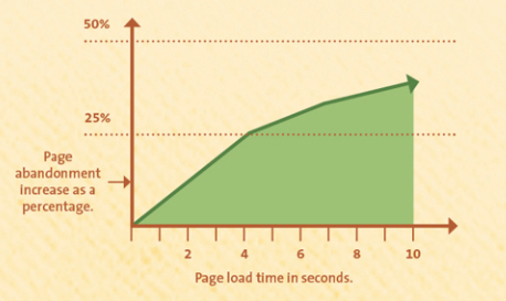 Page Load Stats