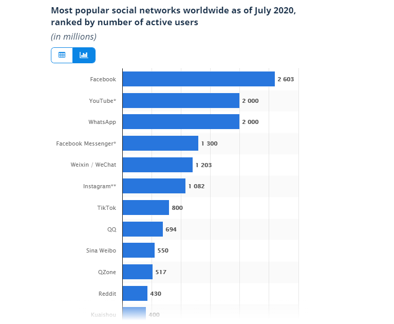 Most Popular Social Networks in June 2020