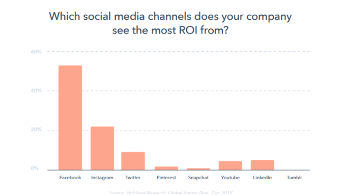 Social Media Channels with High ROI
