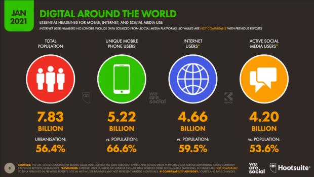 digital 2021report digital around the world