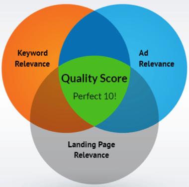 PPC Quality Score Venn Diagram Sample