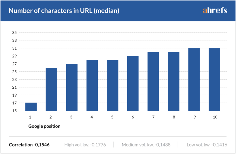 No of Characters in URL