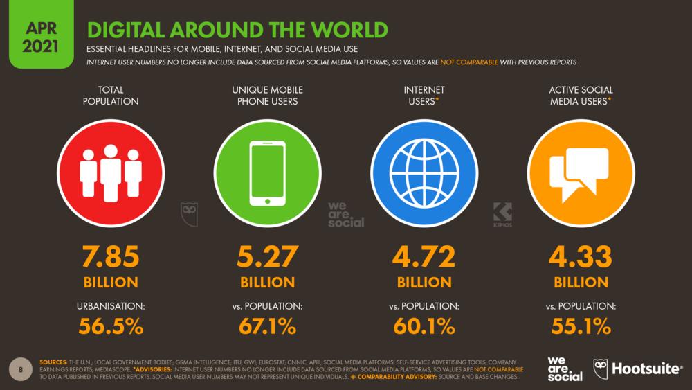 Global Digital Overview April 2021 Data Reportal