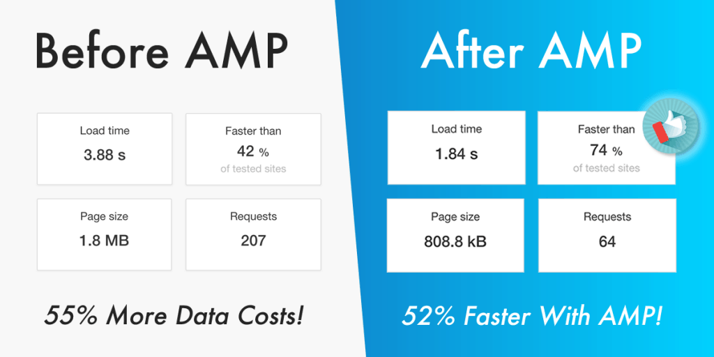 Before After AMP
