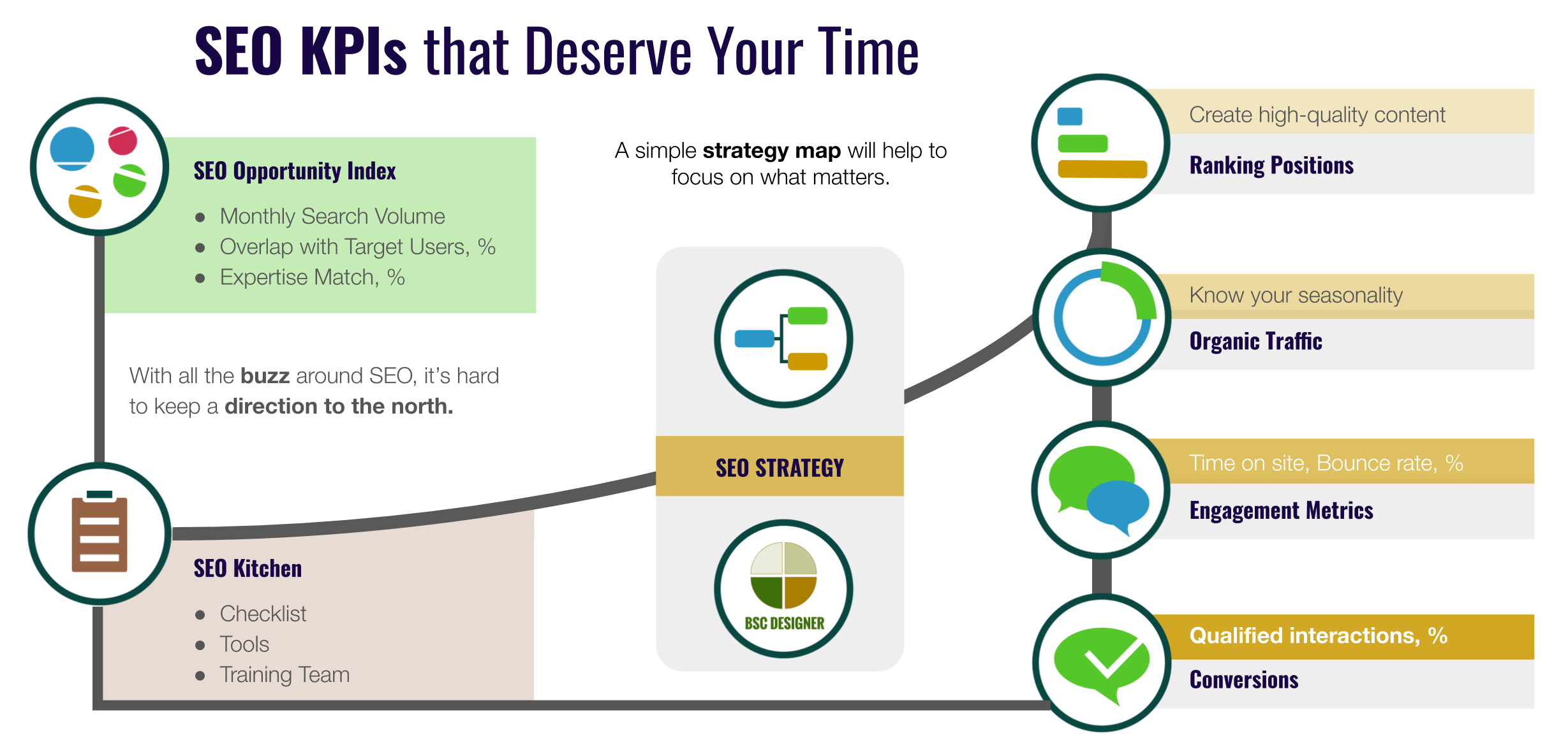 SEO KPIs That Deserve Your Time